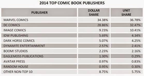 quadrinhos mais vendidos 2014