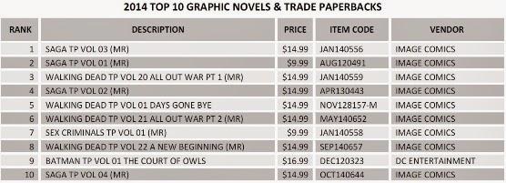 graphic novels mais vendidas 2014